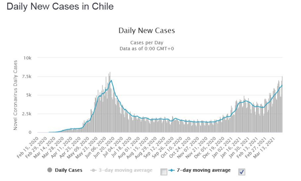 Вакцинация в Чили
